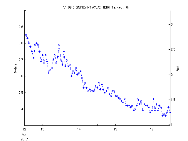 5-day plot - Significant Wave Height at 41043