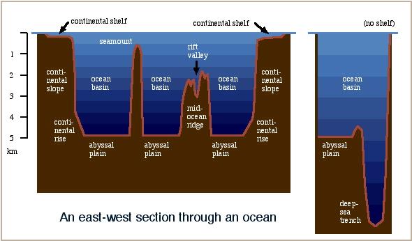 Exercises in Oceanography